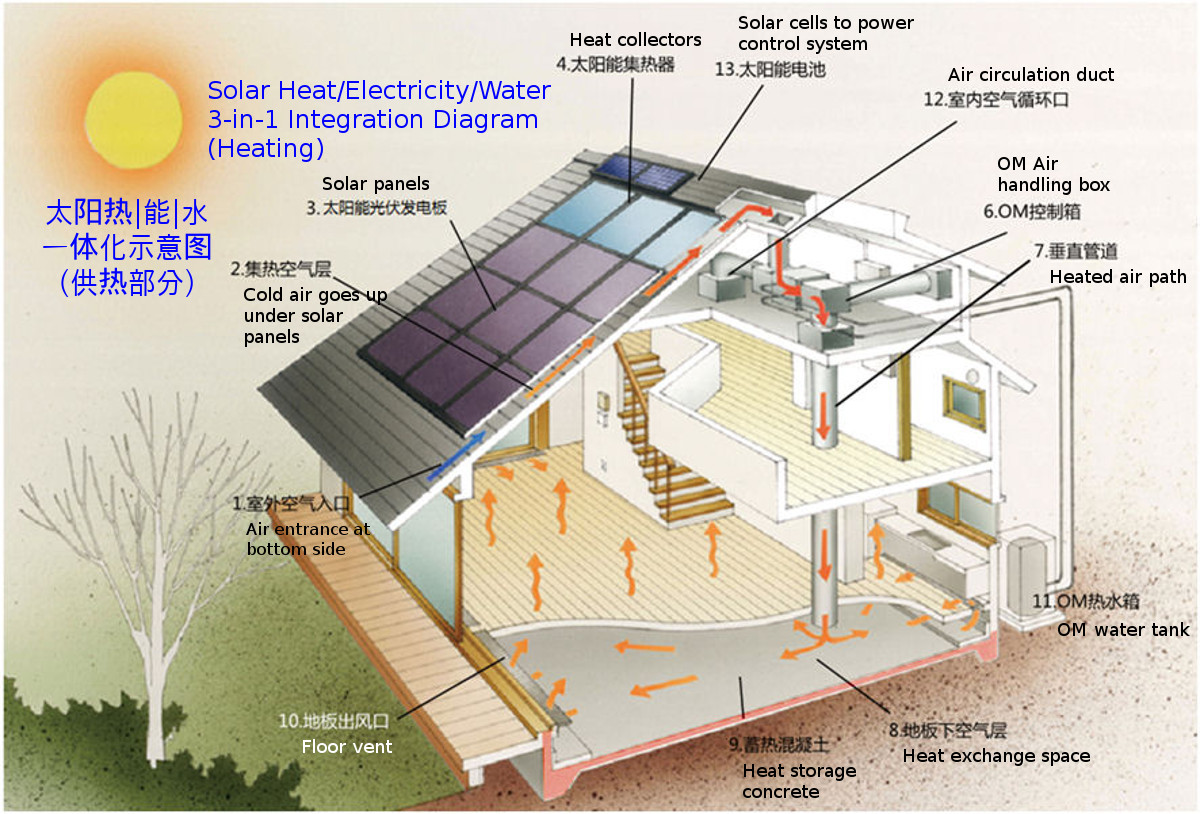 Cre Green Creates The Rare Opportunity For You To Use Sun How Solar Panels Work Diagram Panel Photovoltaic Clicking Here See A Better And Larger Real Picture At Bottom Of This Page Following Slide Shows Even Principle Behind