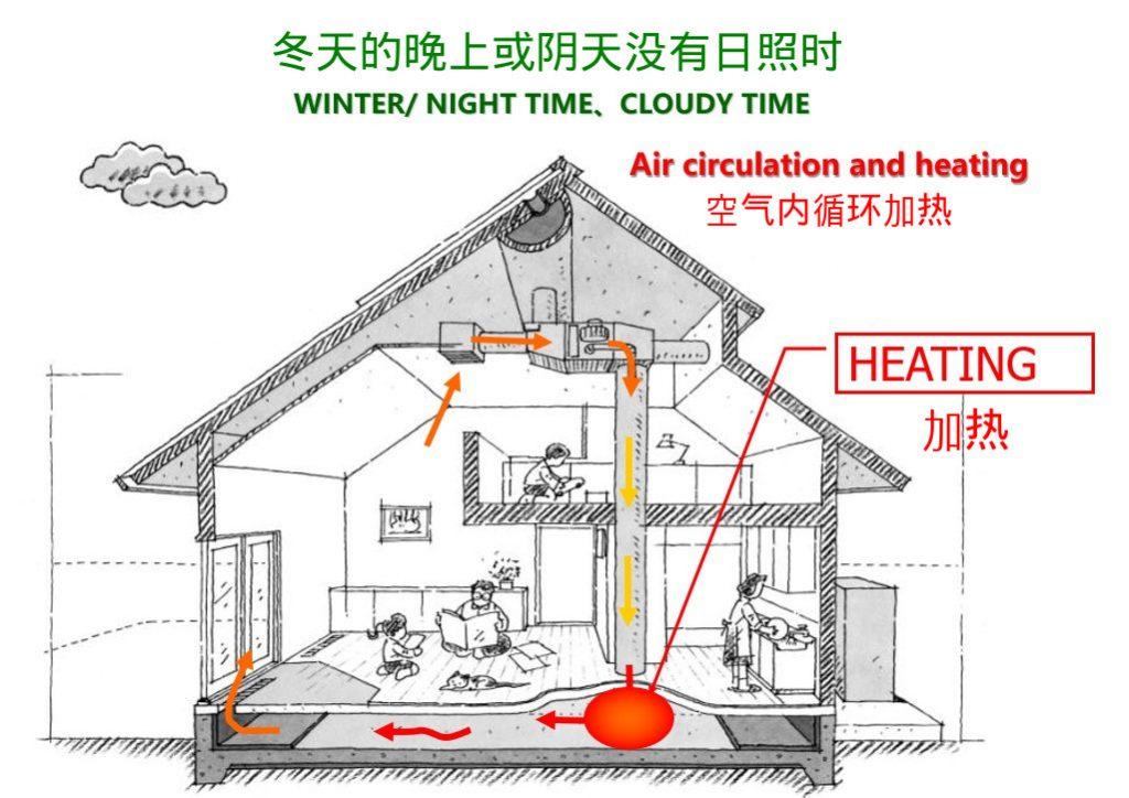 冬天的晚间采用空气内循环加热